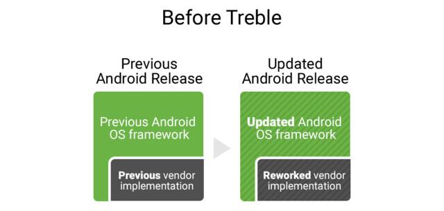 Aufbau eines neuen Android-Releases vor Project Treble