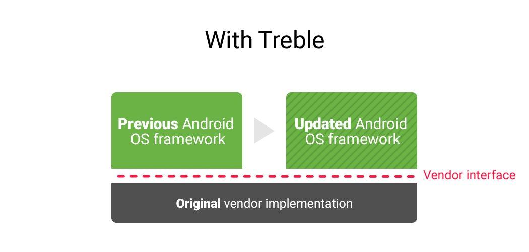 Aufbau eines neuen Android-Releases nach Project Treble