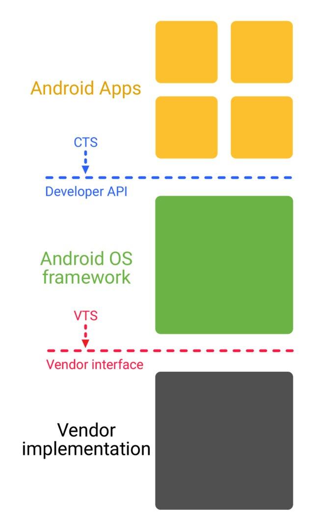 Neuer Aufbau von VTS, Android OS Framework und CTS