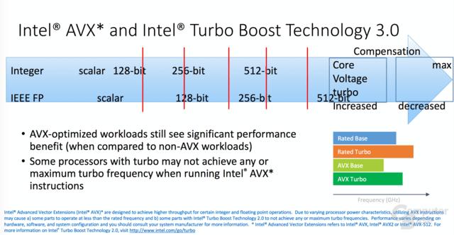 Auch Skylake-X hat AVX2- und AVX-512--Taktraten