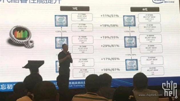 Coffee Lake: Infos aus Asien mit B360-Chipsatz und Leistungsdaten