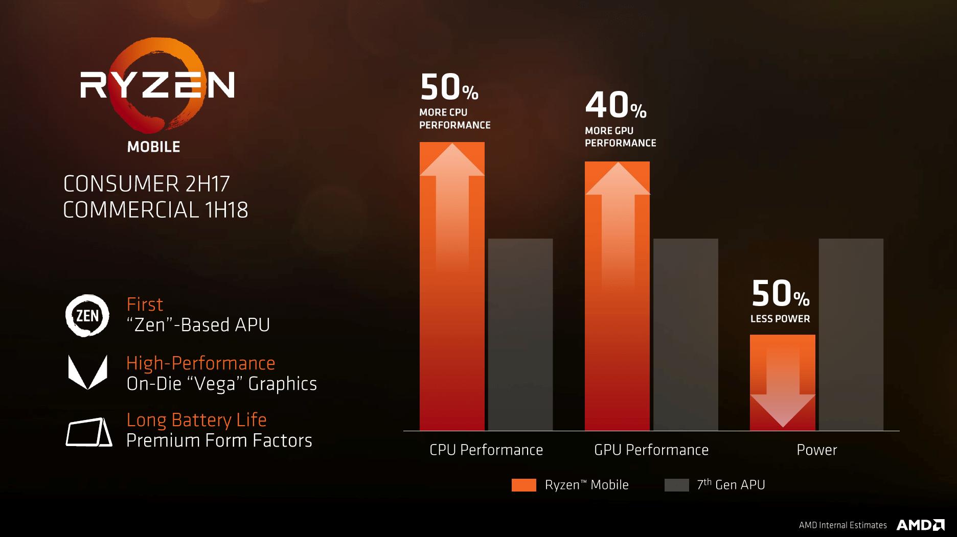 Ryzen Mobile soll deutlich mehr Leistung bieten