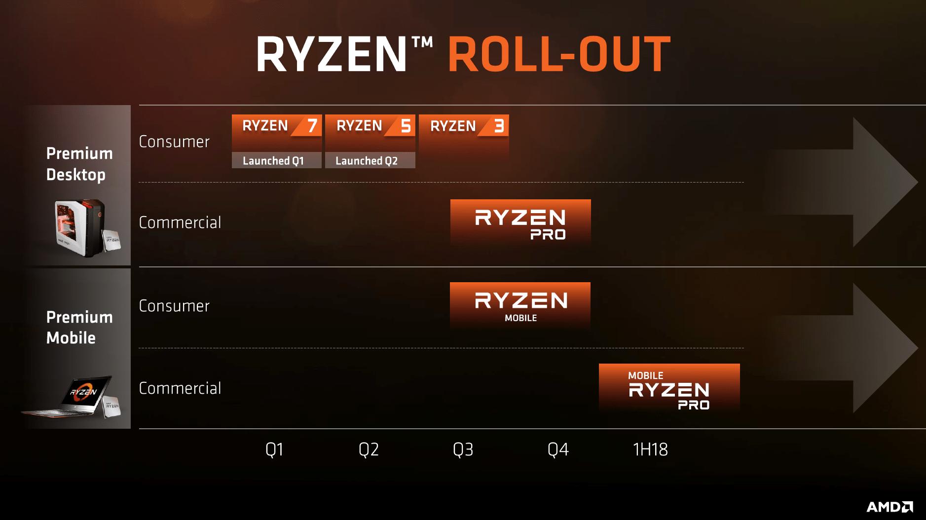 Ryzen-Roadmap mit Mobile und Pro