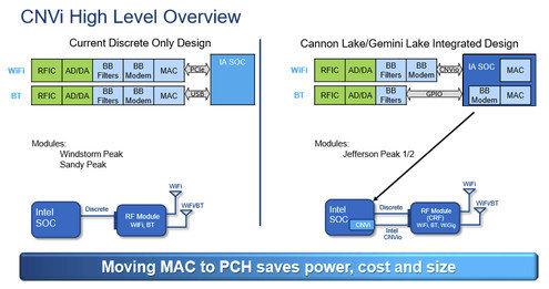 Intel CNVi statt PCIe und USB