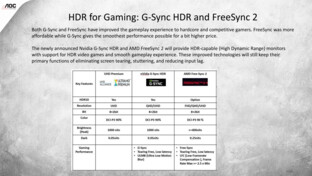 HDR-Support mit G-Sync HDR und FreeSync 2