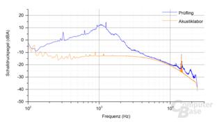 be quiet! SFX L Power 500W  – Last 4.2