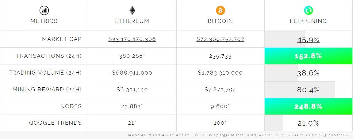 Bitcoin und Ethereum im Vergleich