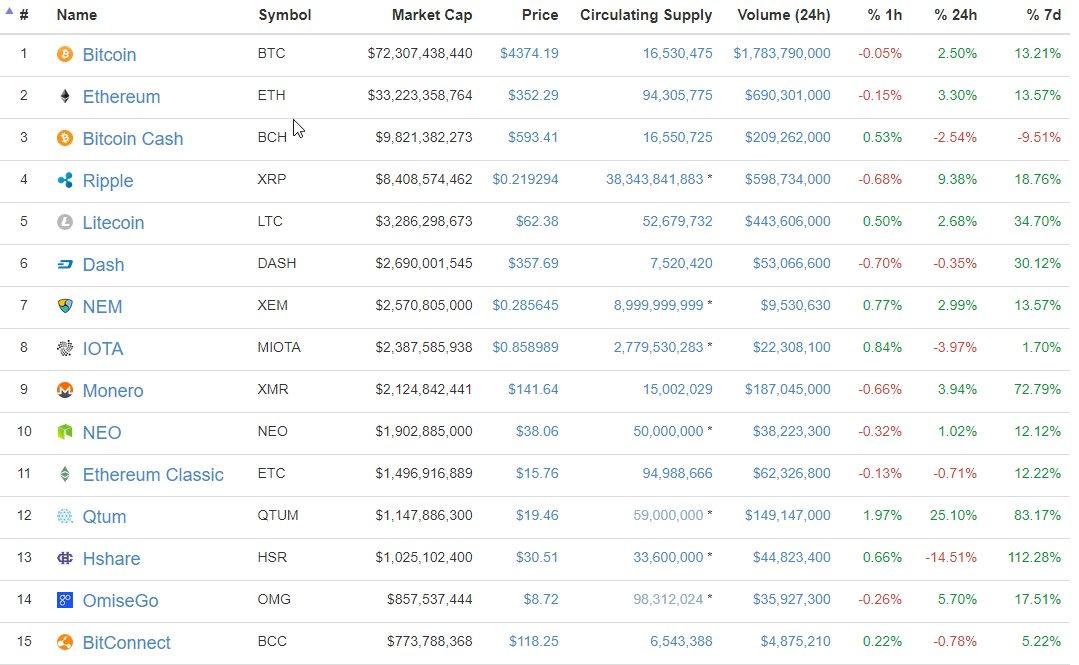 Die 15 Kryptowährungen mit der aktuell höchsten Marktkapitalisierung