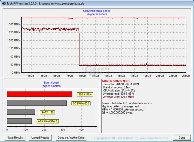 HD Tach macht den SLC-Cache der SD600 sichtbar, der aber nur bei leerem Laufwerk so groß ist