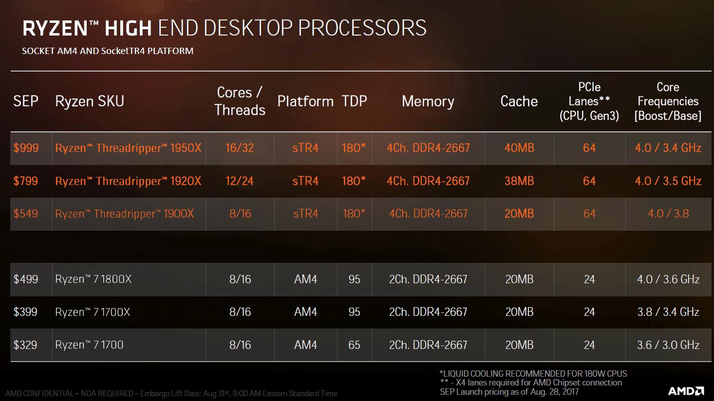 AMD Ryzen Threadripper 1900X ab heute erhältlich