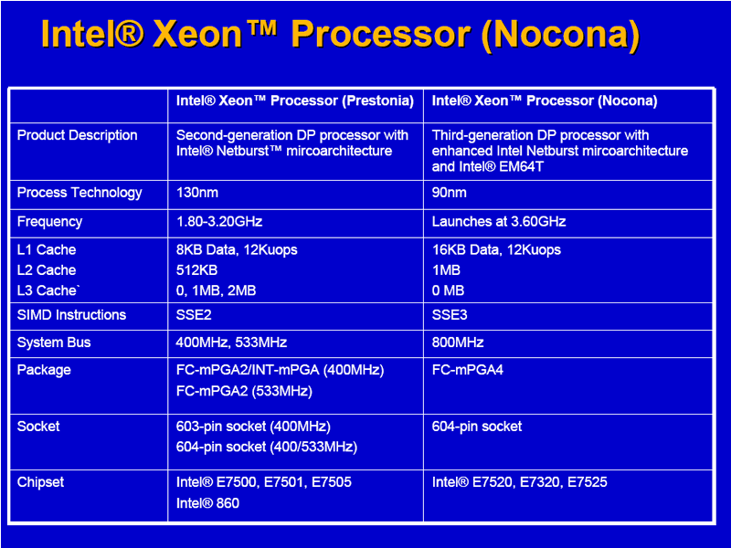 Prestonia vs Nocona