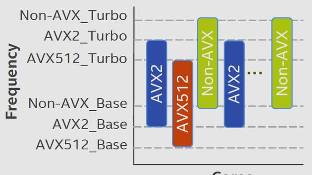 AVX-Taktraten für Skylake-X: Finale Angaben zeigen bis zu 900 MHz Taktunterschied