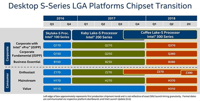 300-Chipsatz-Roadmap für Coffee Lake-S (Desktop)