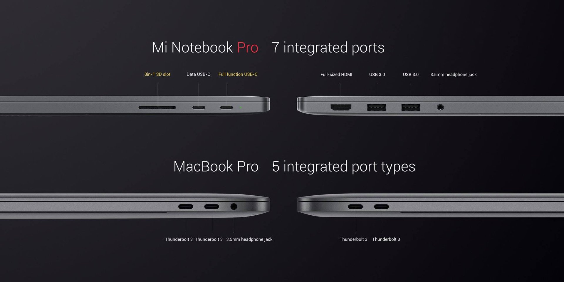 Xiaomi Mi Notebook Pro: Anschlüsse
