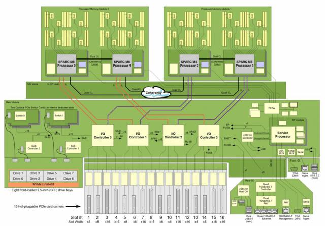 Sparc T8-4 mit vier M8-CPUs