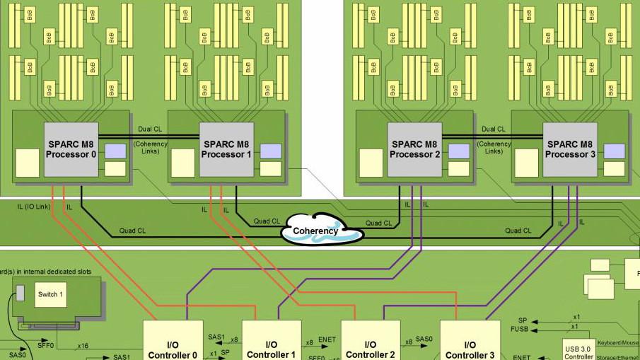 Oracle Sparc M8: 32 Kerne und 256 Threads bei 5 GHz in 20-nm-Fertigung
