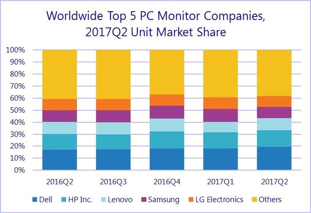 Marktanteile der fünf größten Monitoranbieter im 2. Quartal 2017