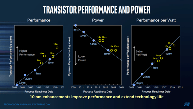 14nm++ bietet sogar mehr Leistung als die erste 10-nm-Generation