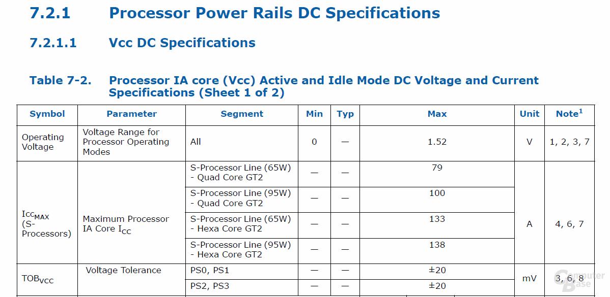 Spannung und Stromstärke für CFL