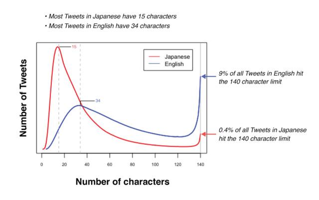Anzahl von Zeichen bei Tweets auf Englisch und Japanisch