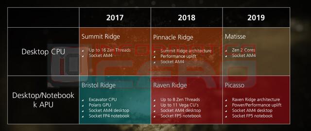 Roadmap nennt erstmals AMD Matisse