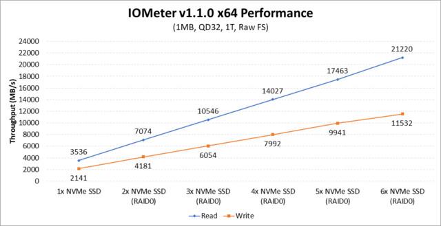 AMD demonstriert NVMe-RAID mit sechs Samsung 960 Pro