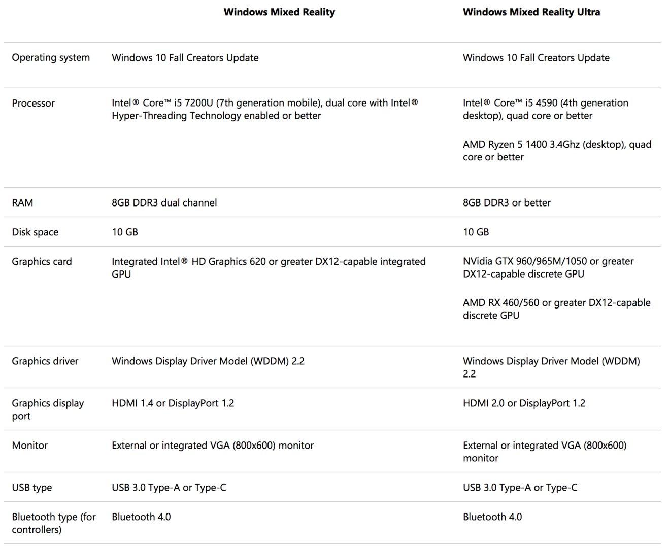 Die offiziellen Systemanforderungen für Windows 10 Mixed Reality