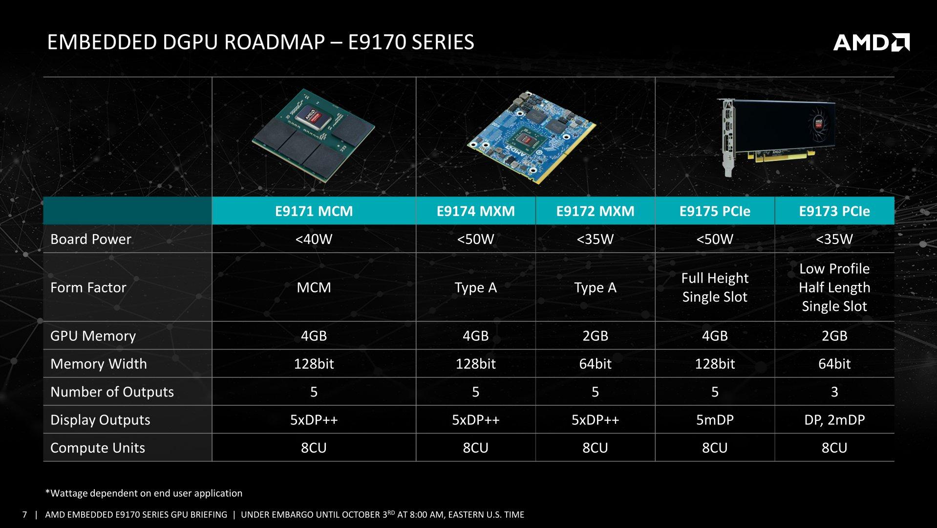 Die neue AMD-Radeon-E9170-Serie mit Polaris bei maximal 50 Watt