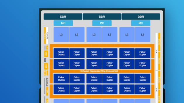 Qualcomm Centriq 2400: Mit 48 Kernen und 60MB L3-Cache gegen Intels Xeon