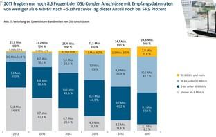 VATM-Marktstudie 2017: Breitbandgeschwindigkeit