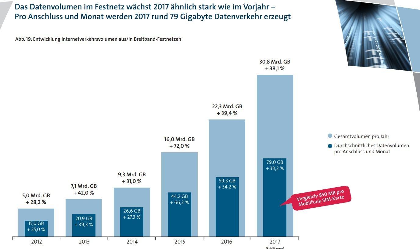 VATM-Marktstudie 2017: Entwicklung des Datenverkehrs im Festnetz