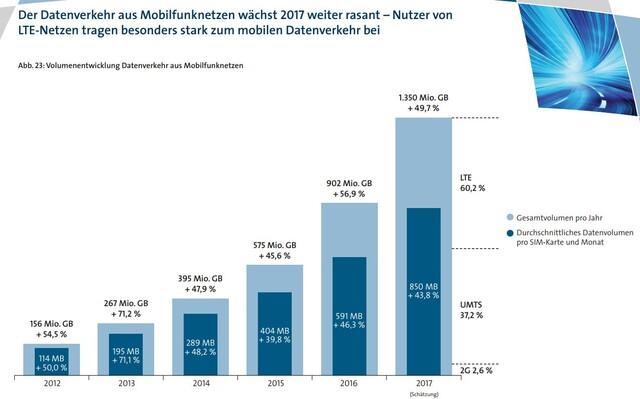 VATM-Marktstudie 2017: Entwicklung des Datenverkehrs im Mobilfunk