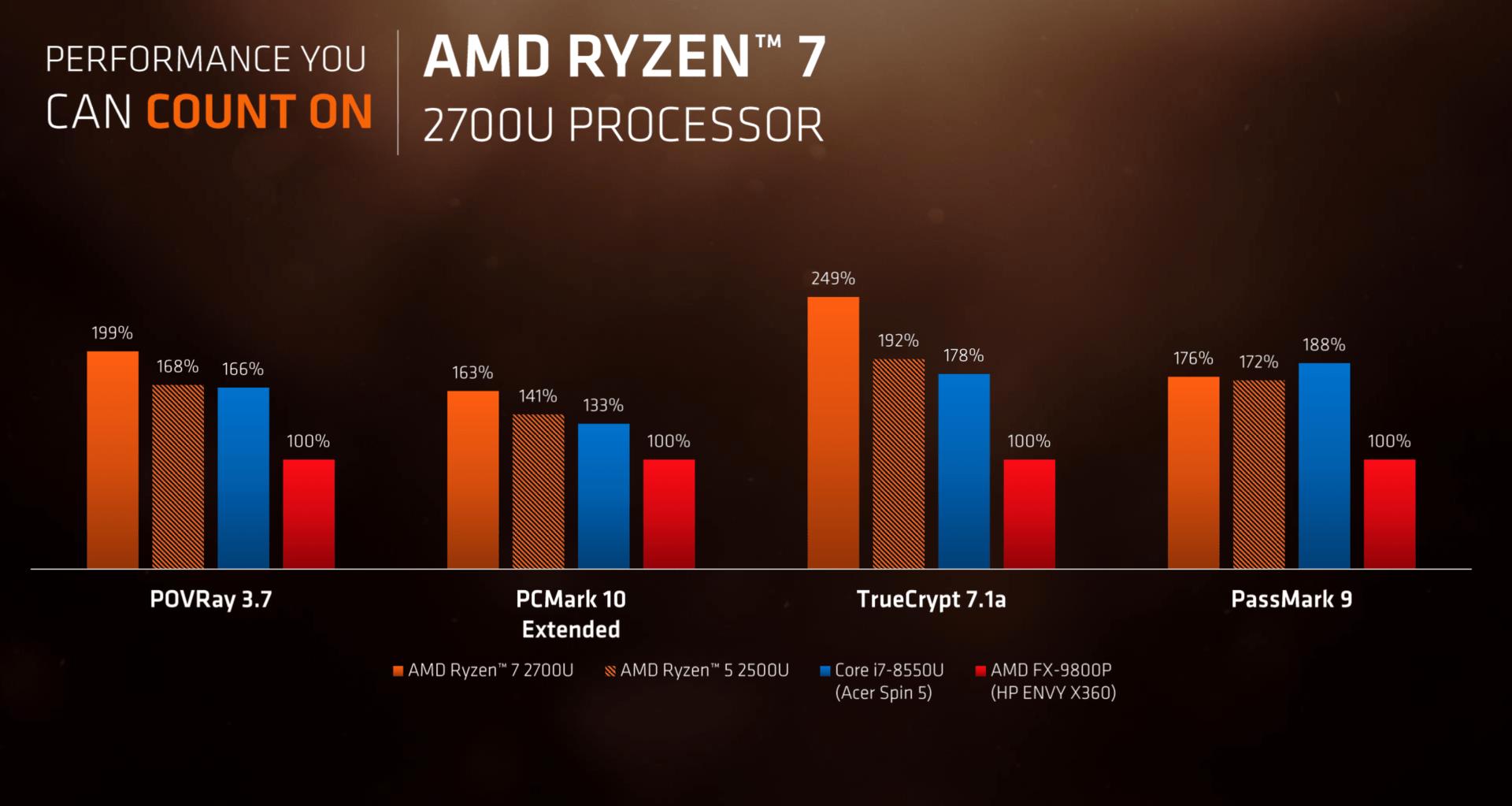 CPU-Benchmarks von Raven Ridge