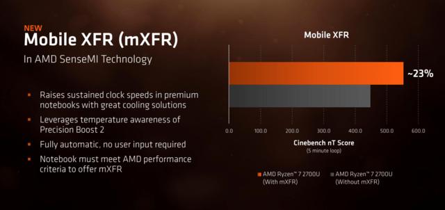 Mobile XFR mit 23 Prozent mehr Leistung von 15 zu 25 Watt cTDP