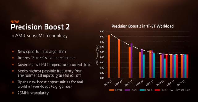 Zweite Generation Precision Boost