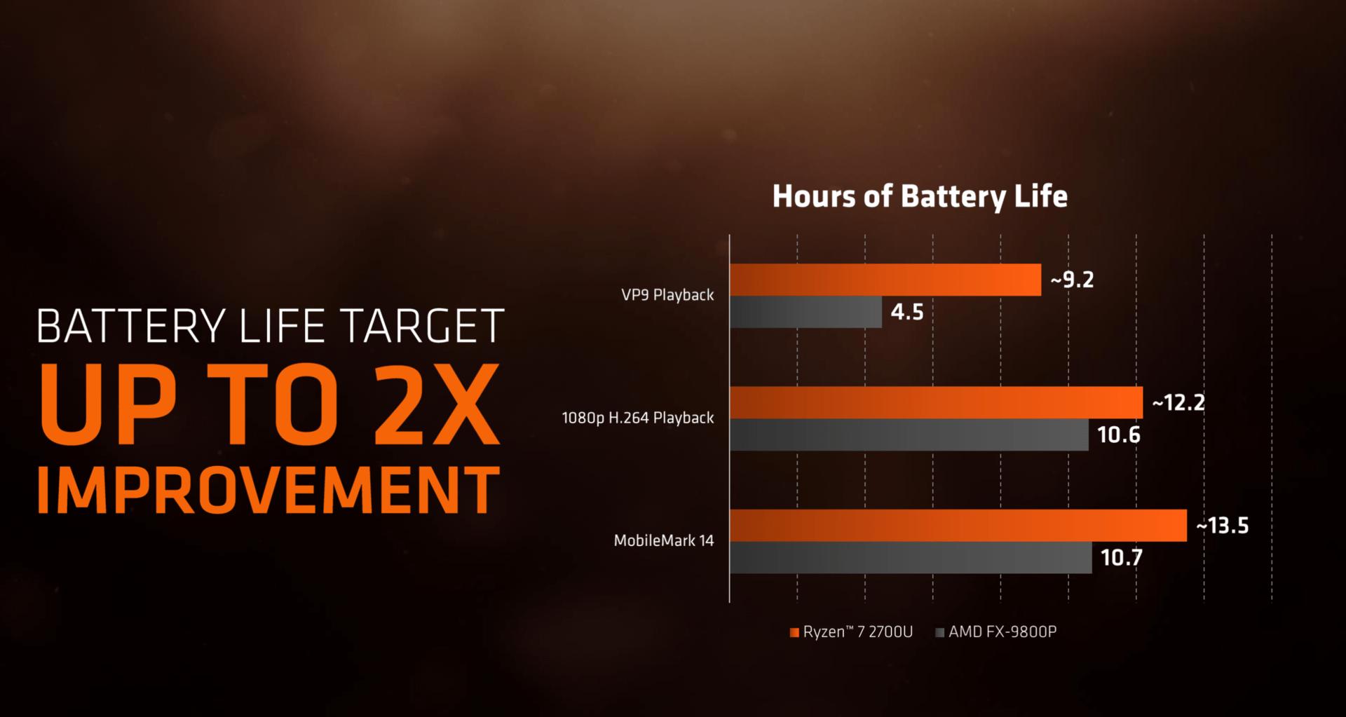 Batterielaufzeigt steigt an