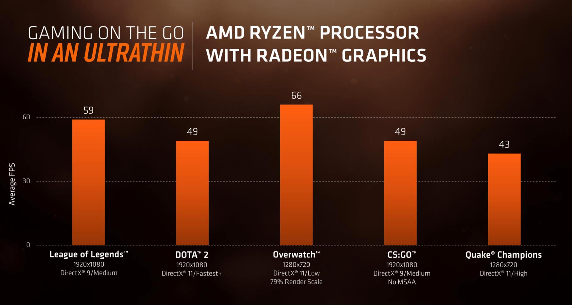 GPU-Benchmarks von Raven Ridge