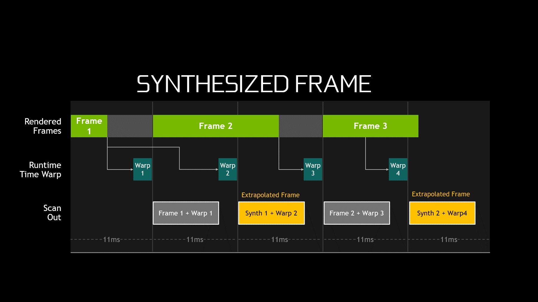 Die Lösung: Der 1. Frame wird angepasst  nochmals ausgegeben (synthetischer Frame)