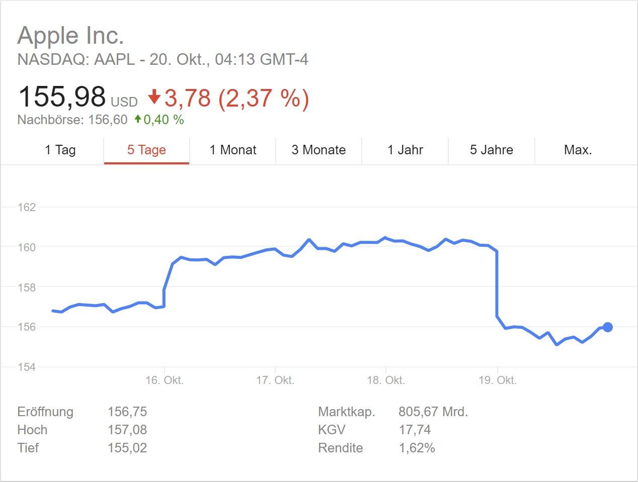 Aktienkurs von Apple nach taiwanischem Medienbericht