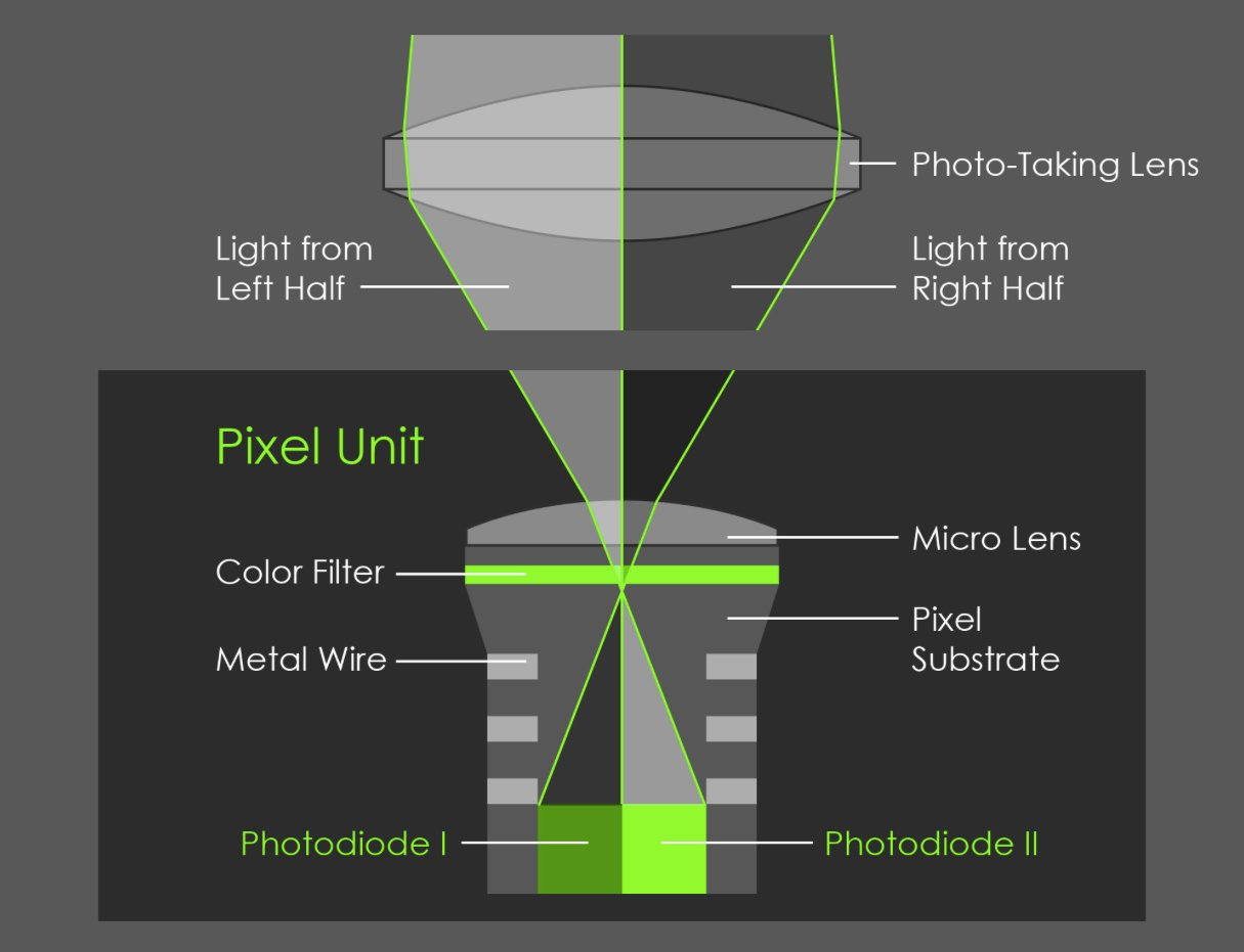 Funktionsweise des Dual-Pixel-Aufbaus