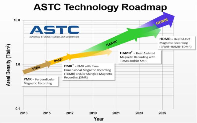 Roadmap der ASTC mit HAMR, aber ohne MAMR