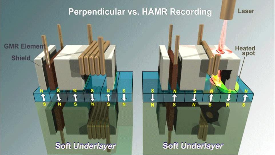 Seagate: Die HAMR-Technik für HDDs mit 20+ TB ist jetzt bereit