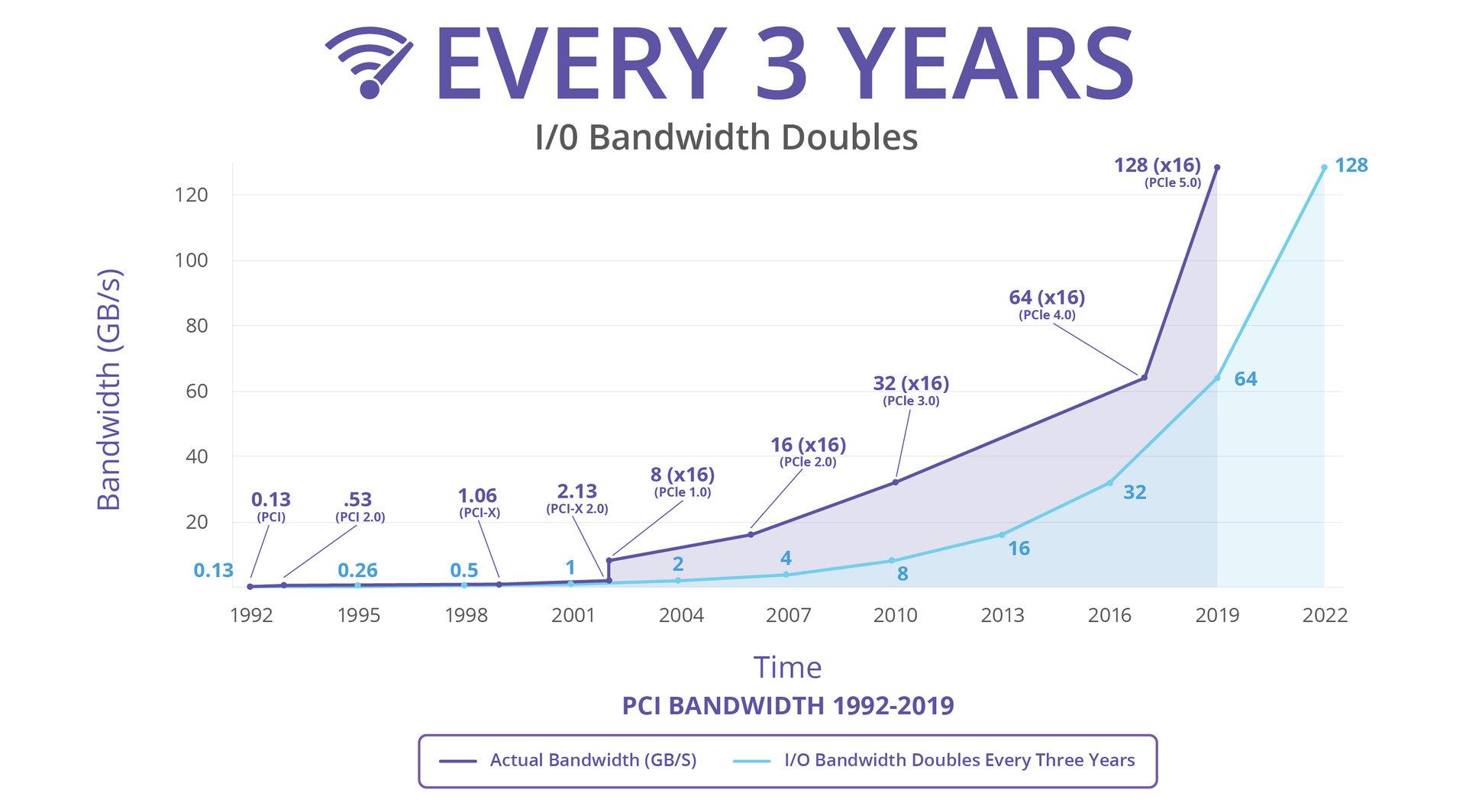 Alle drei Jahre verdoppelt sich die I/O-Bandwidth