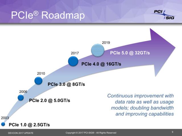 PCIe-Roadmap mit PCIe 4.0 und PCIe 5.0