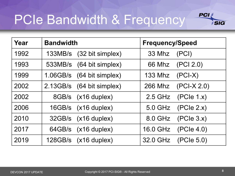 Datenrate und Frequenzen von PCI (1992) bis PCIe 5.0 (2019)