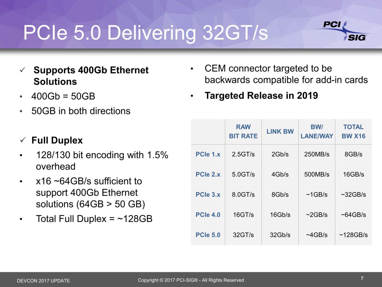 PCIe 5.0 für 2019 geplant