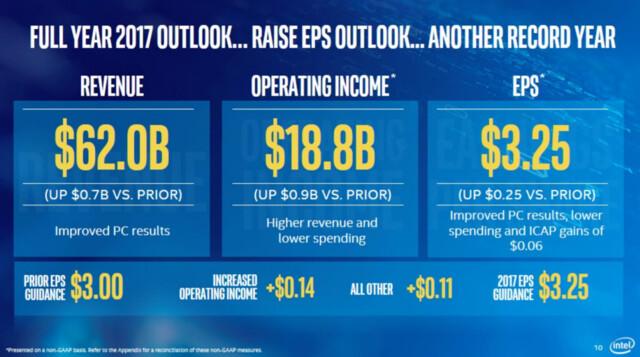 2017 wird ein wirtschaftliches Rekordjahr für Intel