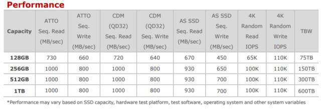 Leistung und TBW der Adata XPG SX6000 laut Hersteller