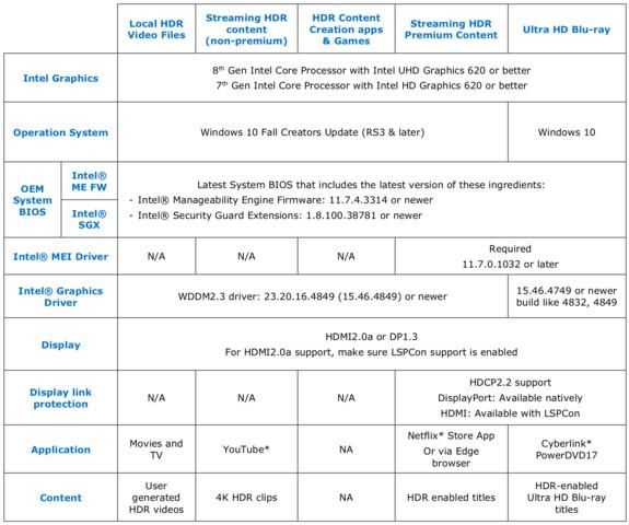 Abhängigkeiten und Voraussetzungen für die Wiedergabe von HDR-Inhalten mit einer iGPU von Intel