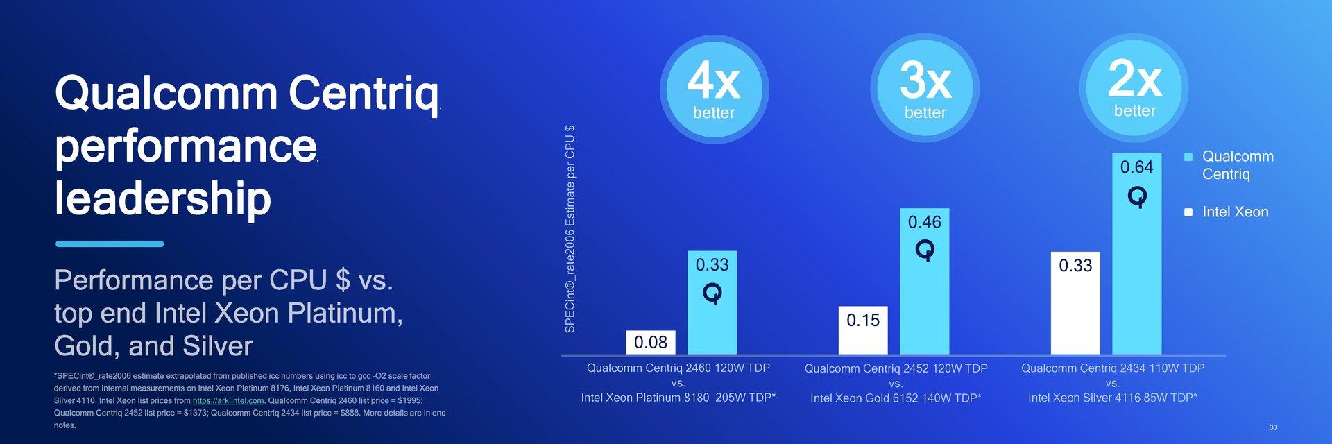 Qualcomm Centriq 2400 im Vergleich zu Intel Xeon